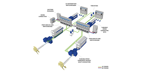 Ship wide DC-bus power distribution with variable speed shaft and auxiliary generators.