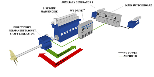 Shaft Generator as a motor for boosting the Main Engine in demanding conditions or low load optimised Main Engine.