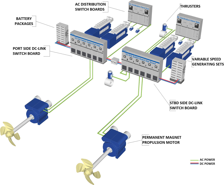 配备变速轴和辅助发电机的全船直流母线配电系统。