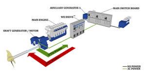 轴发电机在船舶处于较严峻海况时作为发动机推进主机运行或低负荷优化主机。