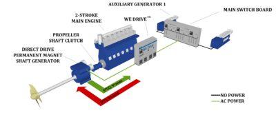 轴带发电机为带我回家模式和辅助推进驱动系统 (APD)提供动力。