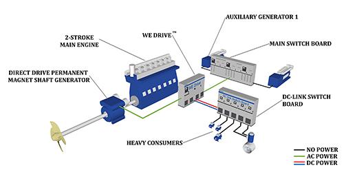 WE Drive™ 技术的公共直流母线为大型用电设备(如侧推机,泵和压缩机)进行高效配电。