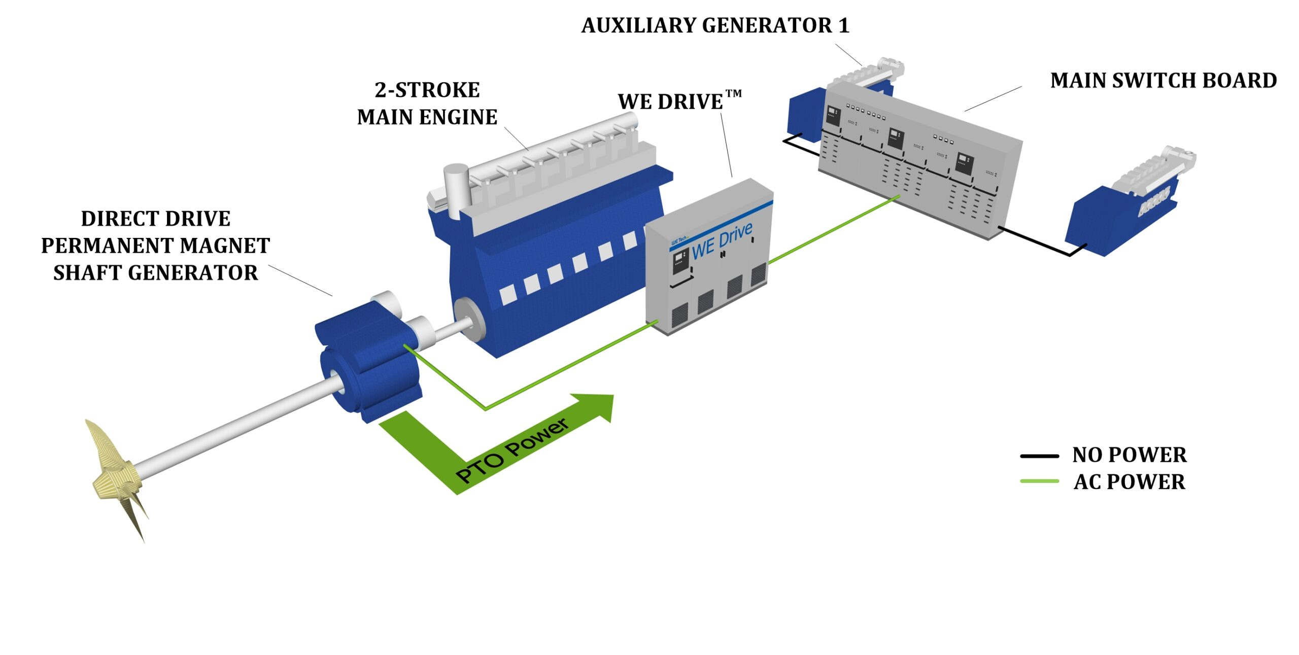 Save fuel and cut costs by using a variable speed shaft generator for economical operations.